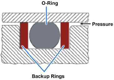 Two backup ring configuration