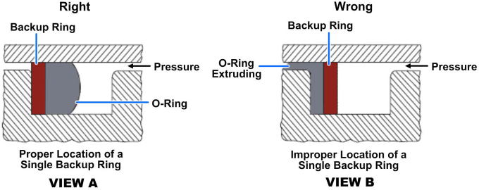Location of a single backup ring