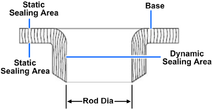 Typical flange packing cross section
