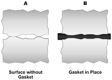 Compression of a gasket
