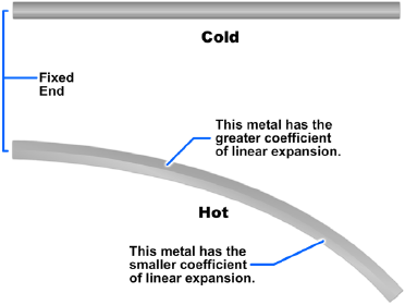 Effect of unequal expansion of a bimetallic strip