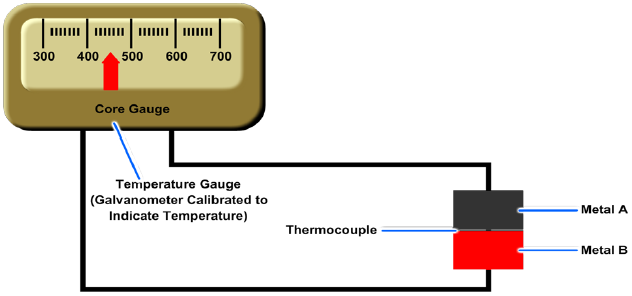 Diagram arrangement of a thermocouple