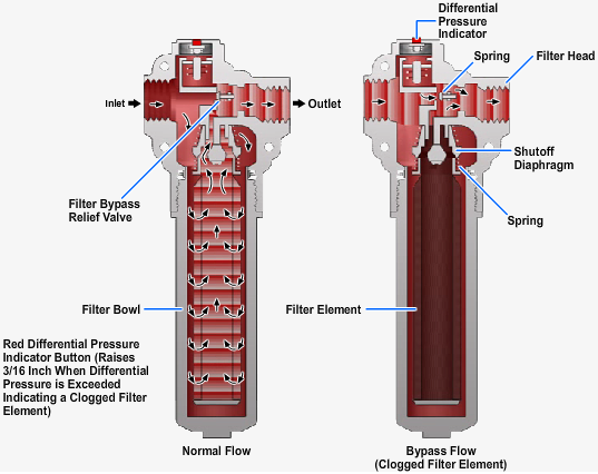 Full-flow bypass-type hydraulic filter