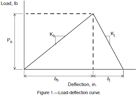 Load-deflection curve