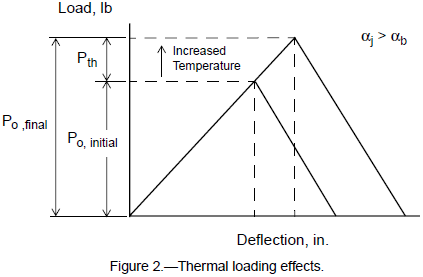 Thermal loading effects