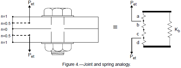 Joint and spring analogy