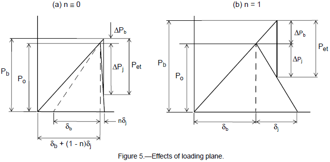 Effects of loading plane